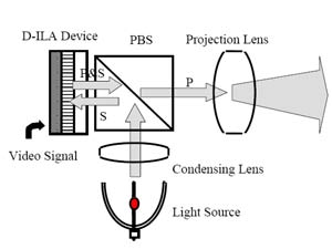 projector guide to dila optics lens and light path