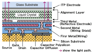 layers of a DILA chip