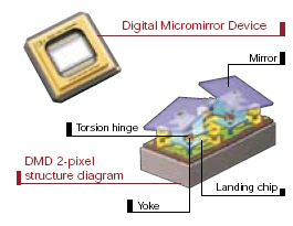 Digital light processing system